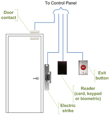 access control concept