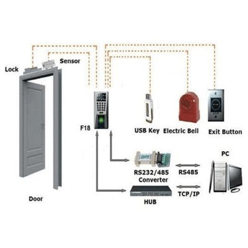Access Control System Server and Workstation