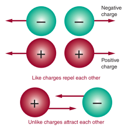 ELECTRICAL CHARGE