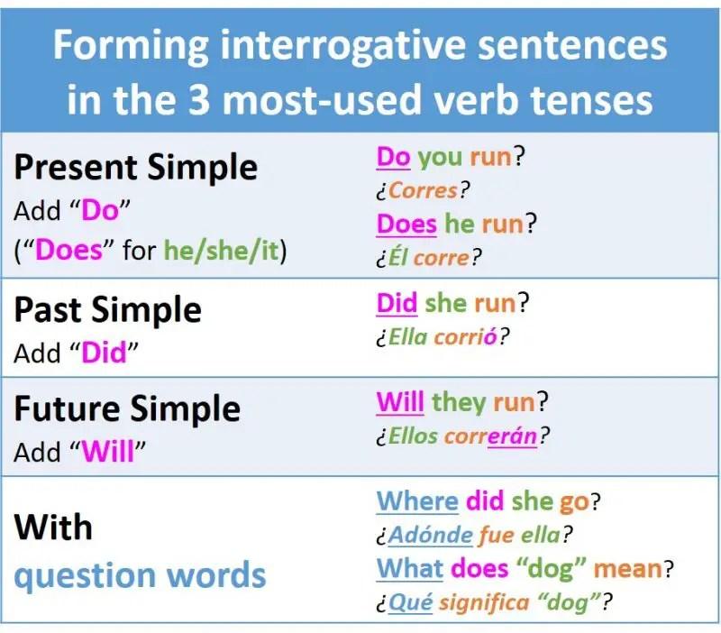 Como Formar Preguntas Con Los Tiempos Verbales Mas Usados