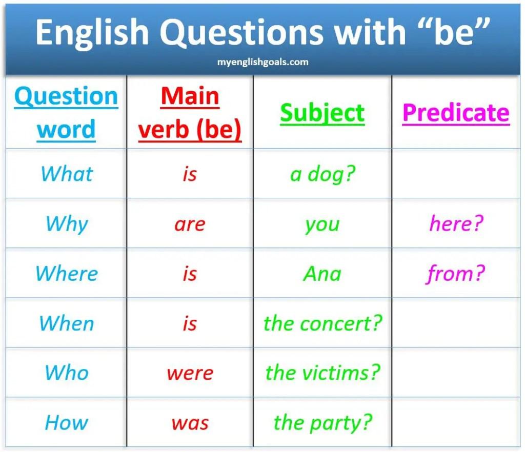"""Cómo formar preguntas con el verbo """"be"""" en inglés"""