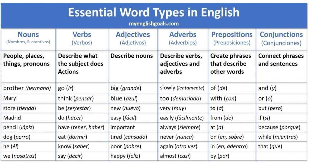 Tipos de palabras en inglés