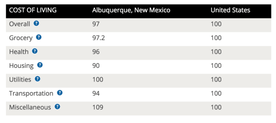 Cost of living in Albuquerque, New Mexico