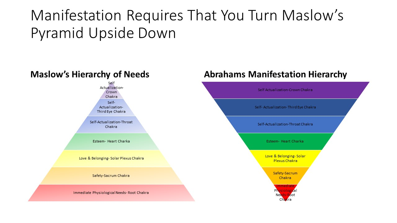 Manifestation Requires That You Turn Abraham Maslow S The