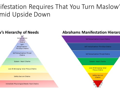 Manifestation requires that you Turn Abraham Maslow's The Hierarchy of Needs Pyramid upside down: Abraham- The collective of Abraham