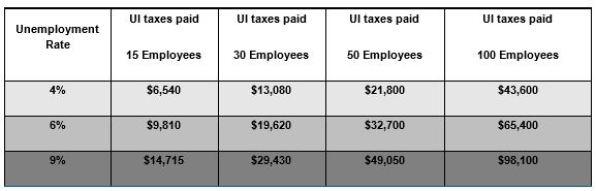 Unemployment costs