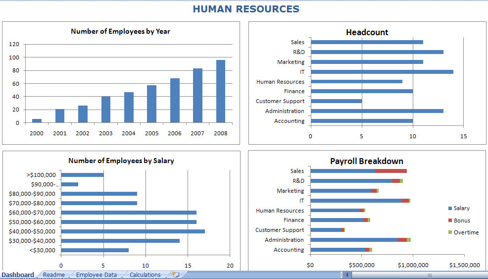 Learn about our neurologists and neurosurgeons. Hr Dashboard Excel Template Hr Dashboard
