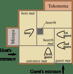 plan chichatsu traditionnelle