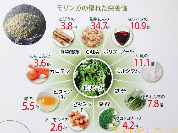 モリンガ栄養価