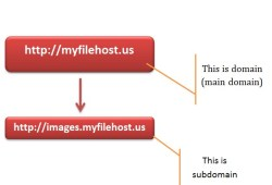 Subdomain Benefits and Drawbacks