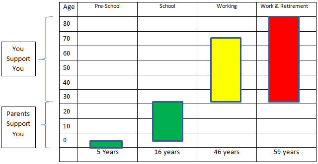 School Years vs Working & Retirement Years
