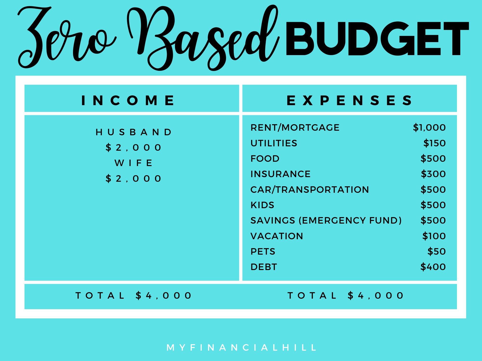 Zero Based Budget MyFinancialHill