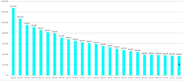 Debt Free Journey - Update $90,479 Paid in 23 Months- August 2020