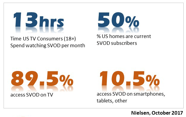Streaming Video Use