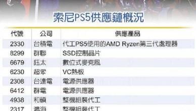打Game抗疫新主流 索尼PS5狂追單5成