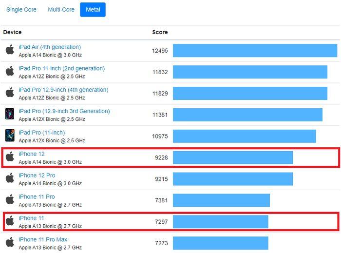 蘋果裝置 Metal GPU 性能