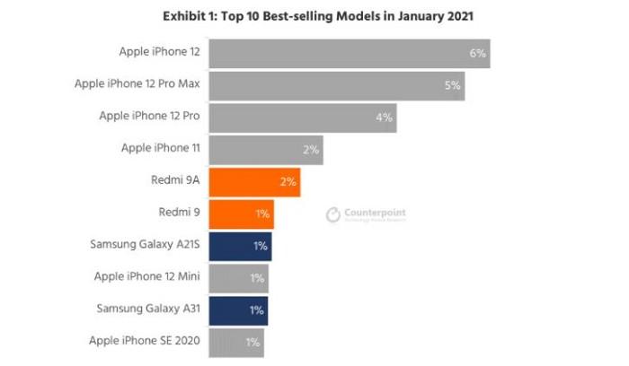 Apple在2021年1月最暢銷手機前10名中佔了6個