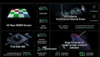 OPPO發表RGBW感光元件等影像技術 Q4新手機將導入