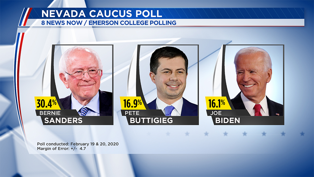 8 News Now/Emerson College poll shows Bernie Sanders is the front runner in Nevada