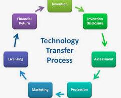 technology transfer procee