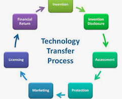 technology transfer procee
