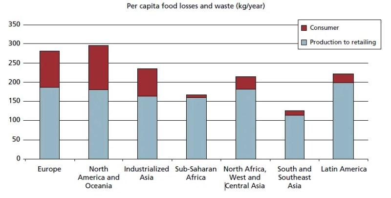 Per capita food losses and waste