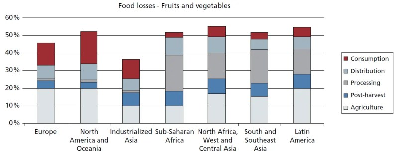 Food losses - fruits and vegetables