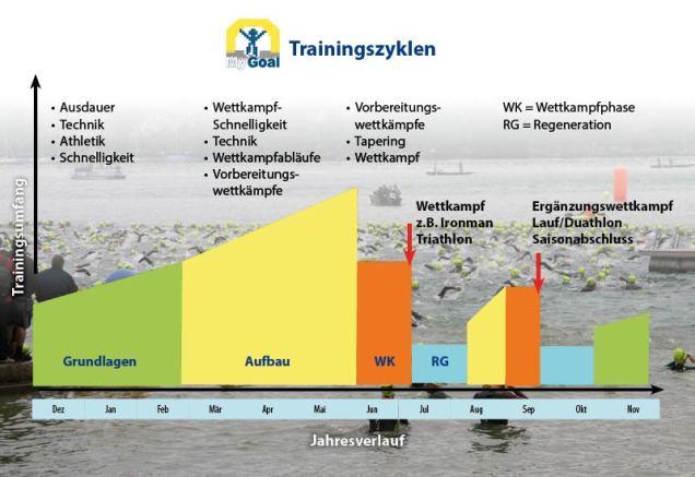 MyGoal Training® | Jahrestrainingsplan Triathlon