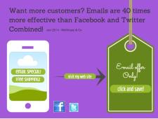 Emails are 40 times better at gaining customers vs Facebook and Twitter combined.