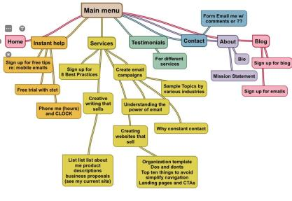 Mindmap for blog post for building a website for My Golden Words by Mckenna Hallett