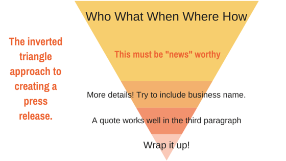 The Inverted Triangle Approach to a Press Release