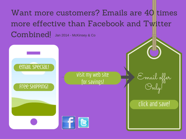 Emails are 40 times more effective than facebook and twitter combined
