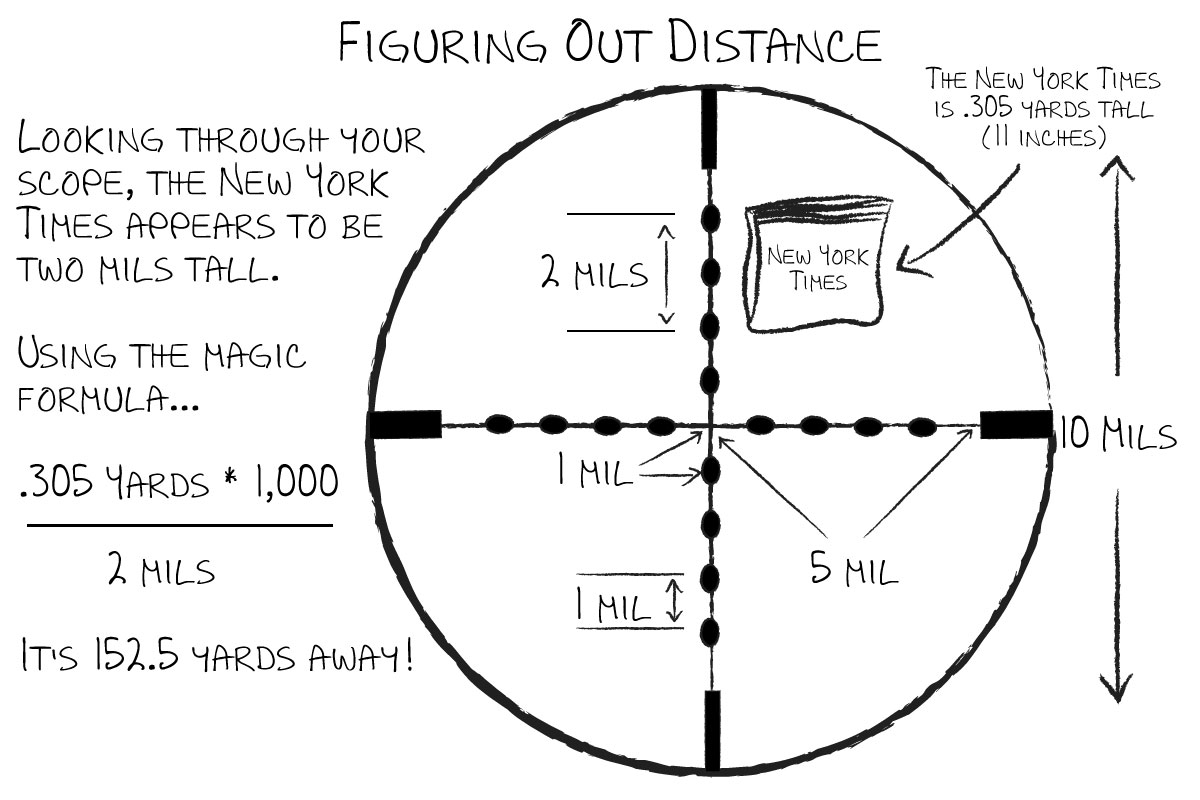 Advanced Mil Dot Estimating Distance Using Your Scope
