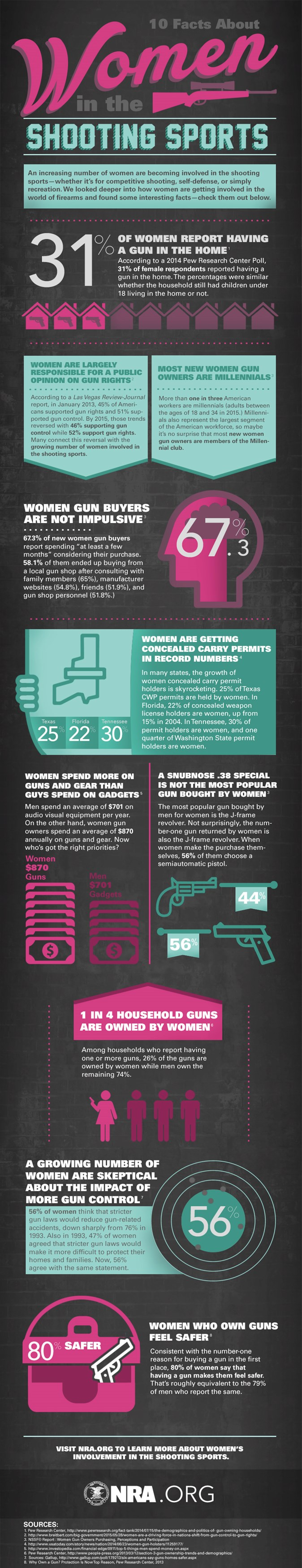 Women in shooting sports infographic