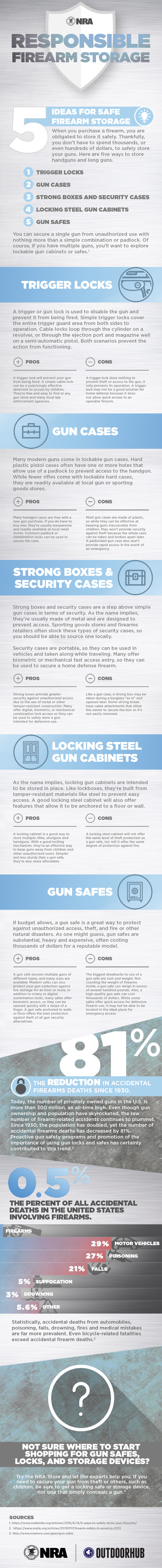 NRA Safe Firearm Storage Infographic.