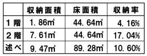 間口5.5 27坪 収納率