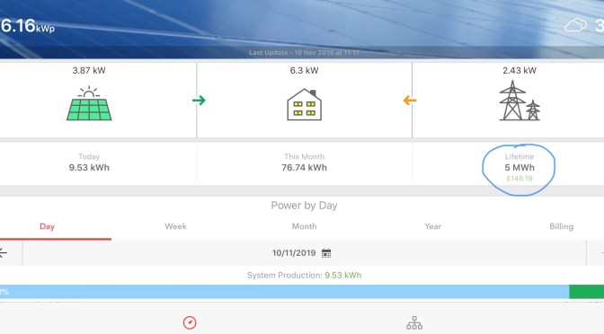 5 MWh milestone hit on our solar PV array