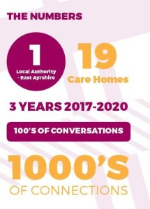 Infographic describing the connections made within East Ayrshire local authority and its care homes.