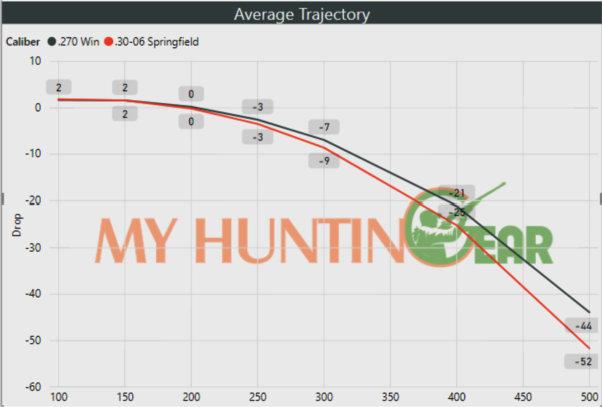 and a 30 06 rifle ライフル hamada and son ltd 30 06 vs 270 win