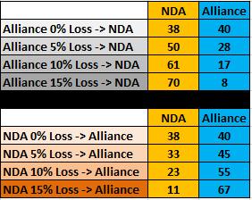 Uttar Pradesh Election 2019 Simulation