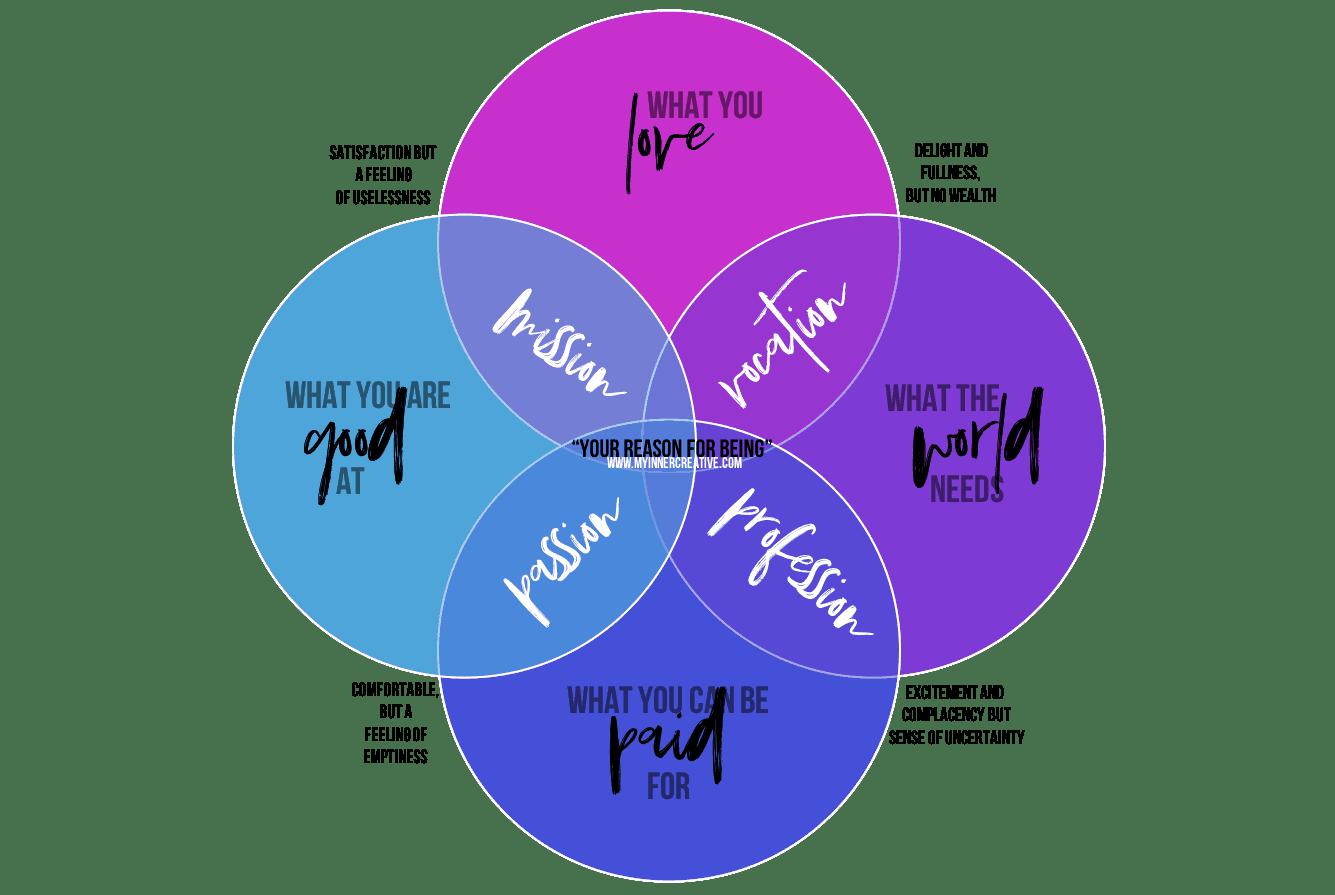 Setting Personal And Professional Goals Using Ikigai Free