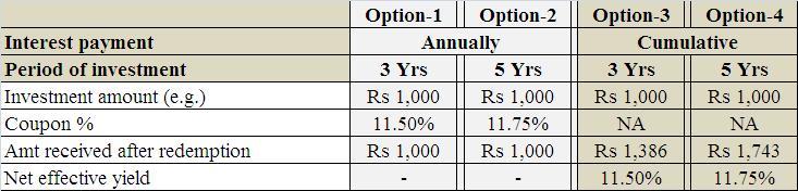 best investment options shiriram city union bonds sep 2012
