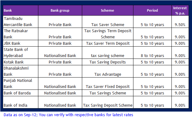 Best investment options in india for tax saving