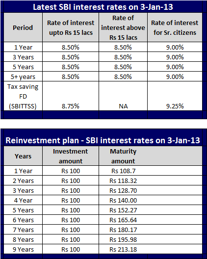 Latest SBI interest rates (Jan-2013); SBI Current interest Rates(Jan-2013)