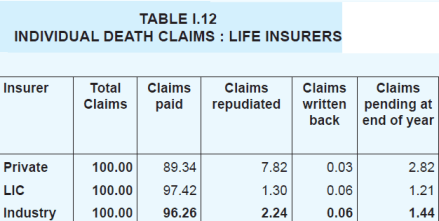 best term insurance plans in India-Claim settlement ratio-FY2011-12