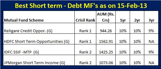 Best Short term debt mutual funds-Feb-2013