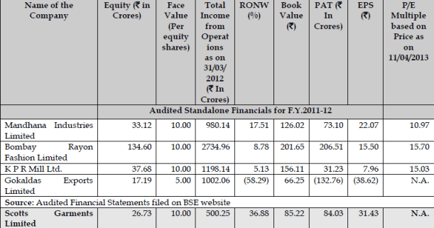 Scott Garments IPO-Comparison with its peers