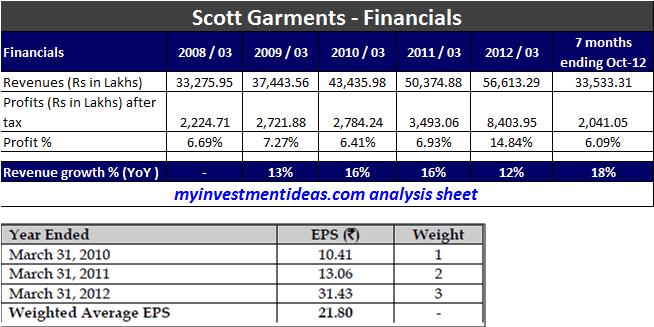 Scott Garments IPO-Financials
