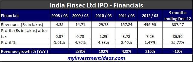 India Finsec Ltd IPO