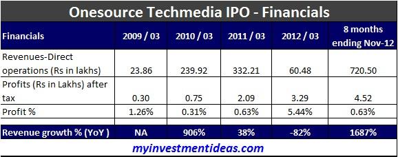 Onesource Techmedia IPO